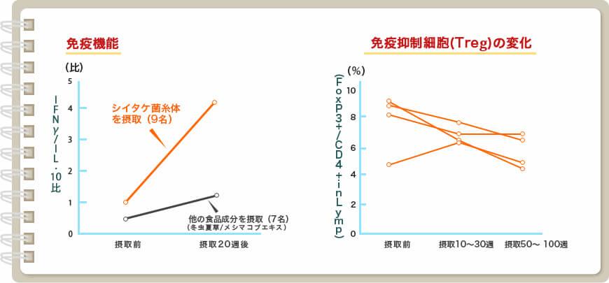 図:この研究では、免疫力が低下した方に4種類の食品成分(シイタケ菌糸体・アガリクス・霊芝・メシマコブ)を長期間(20週以上)摂取してもらいました。
