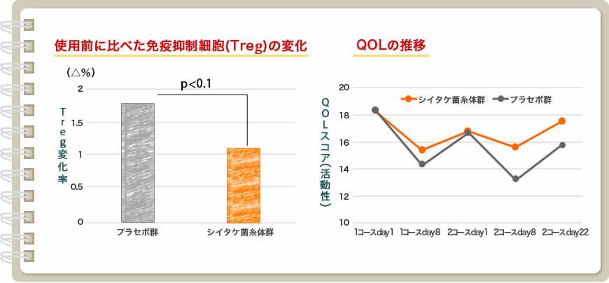 図:この研究では、高いレベルの臨床試験(多施設共同プラセボ対象ランダム化二重盲検比較試験)でプラセボ群に比べ、QOLスコア(特に活動性)、免疫抑制細胞の悪化を抑制する効果が報告されました。