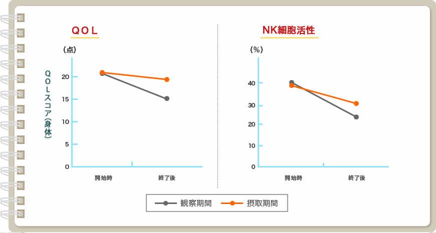 図:この研究では手術後の術後化学療法により低下するQOLと免疫力が観察期間(シイタケ菌糸体を摂取していない期間)に比べて、シイタケ菌糸体の摂取によりQOL(特に身体スコア)、免疫力(NK細胞活性)の改善が認められました。