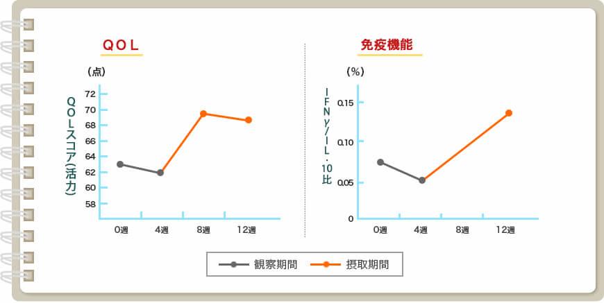 図:この研究では手術後のホルモン療法により低下するQOLと免疫機能が観察期間(シイタケ菌糸体を摂取していない期間)に比べて、シイタケ菌糸体の摂取によりQOL(活力)、免疫機能(IFNγ/IL-10産生比)の改善が認められました。