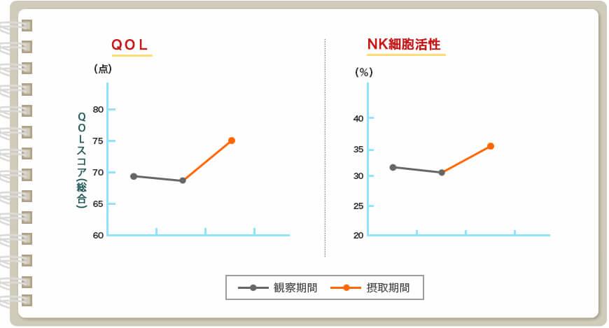 図:この研究では、化学療法により低下したQOL(体や心の調子)や免疫力(NK細胞活性)がシイタケ菌糸体の摂取により改善する作用が認められました。