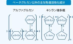 図6.シイタケ菌糸体エキスに含まれるベータグルカン以外の主な免疫活性化成分1.アルファグルカン 2.キシラン様多糖