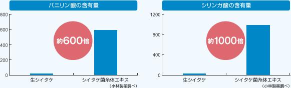 図8.シイタケ菌糸体エキスに含まれるバニリンの含有量シイタケ菌糸体エキスは、普通のシイタケよりもバニリンが約600倍含まれている図9.シイタケ菌糸体エキスに含まれるシリガン酸の含有量シイタケ菌糸体エキスは、普通のシイタケよりもシリガン酸が約1,000倍含まれている